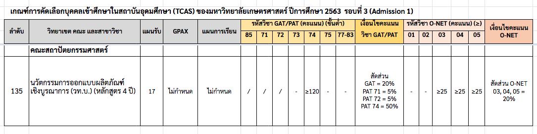 TCAS3 รายละเอียดคะแนน